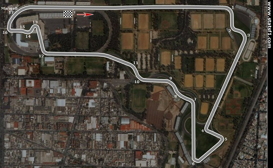 Mexico City track configuration from 2015 to 2019