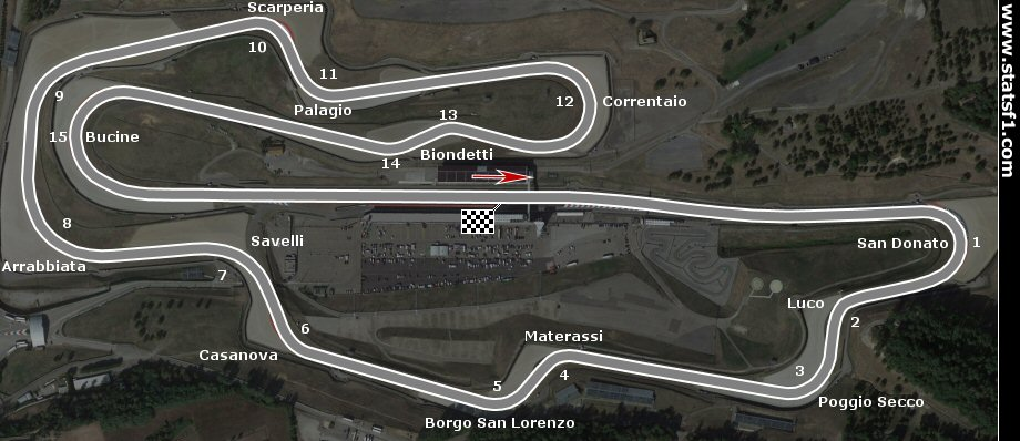 Mugello track configuration from 2020 to 2020